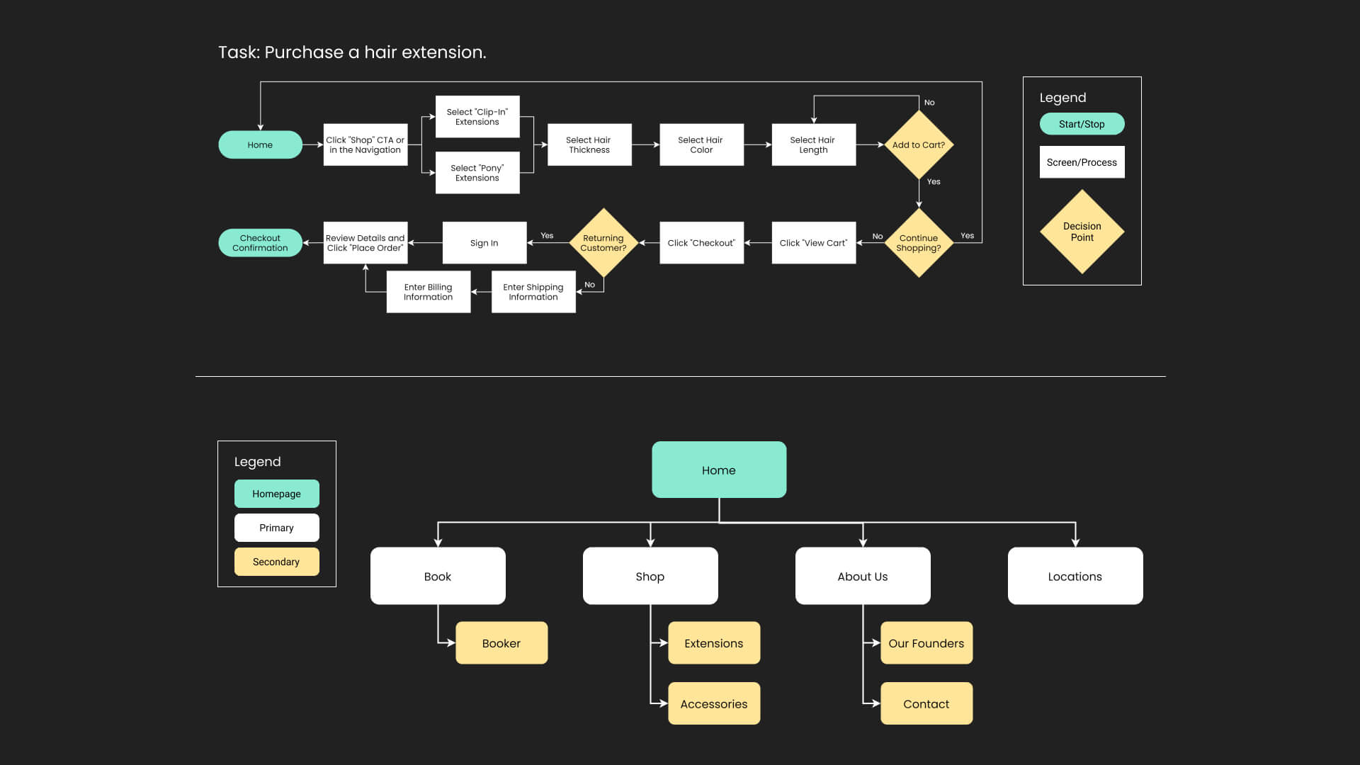 User flow and sitemap diagrams for RPZL's website